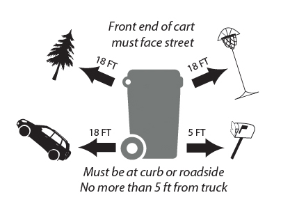 Cart Placement Diagram